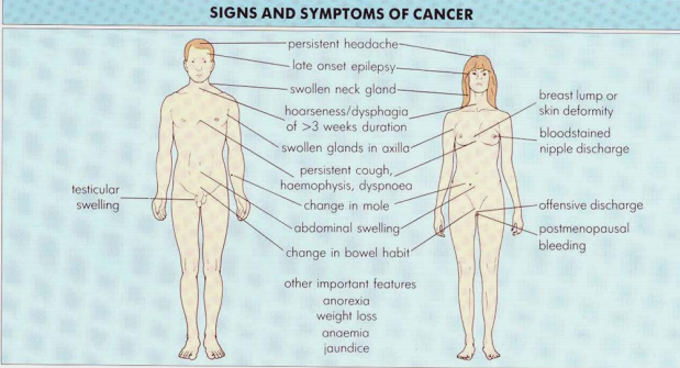 Cancer Signs and symptoms.PNG